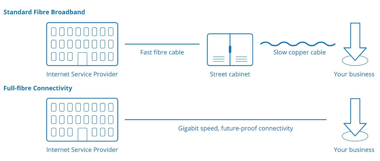Leased Line Broadband - Infographic