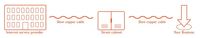 ADSL Broadband Infographic