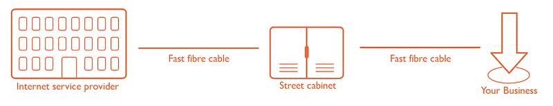 Full Fibre Broadband - FTTP (Fibre to the Premises) Infographic