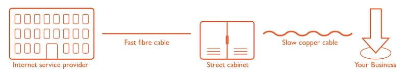 FTTC (Fibre to the cabinet) Broadband Infographic