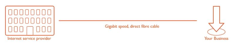Business Leased line Broadband - infographic